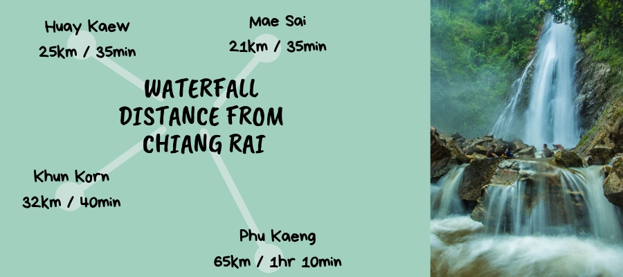 Chiang Rai Waterfall Distances